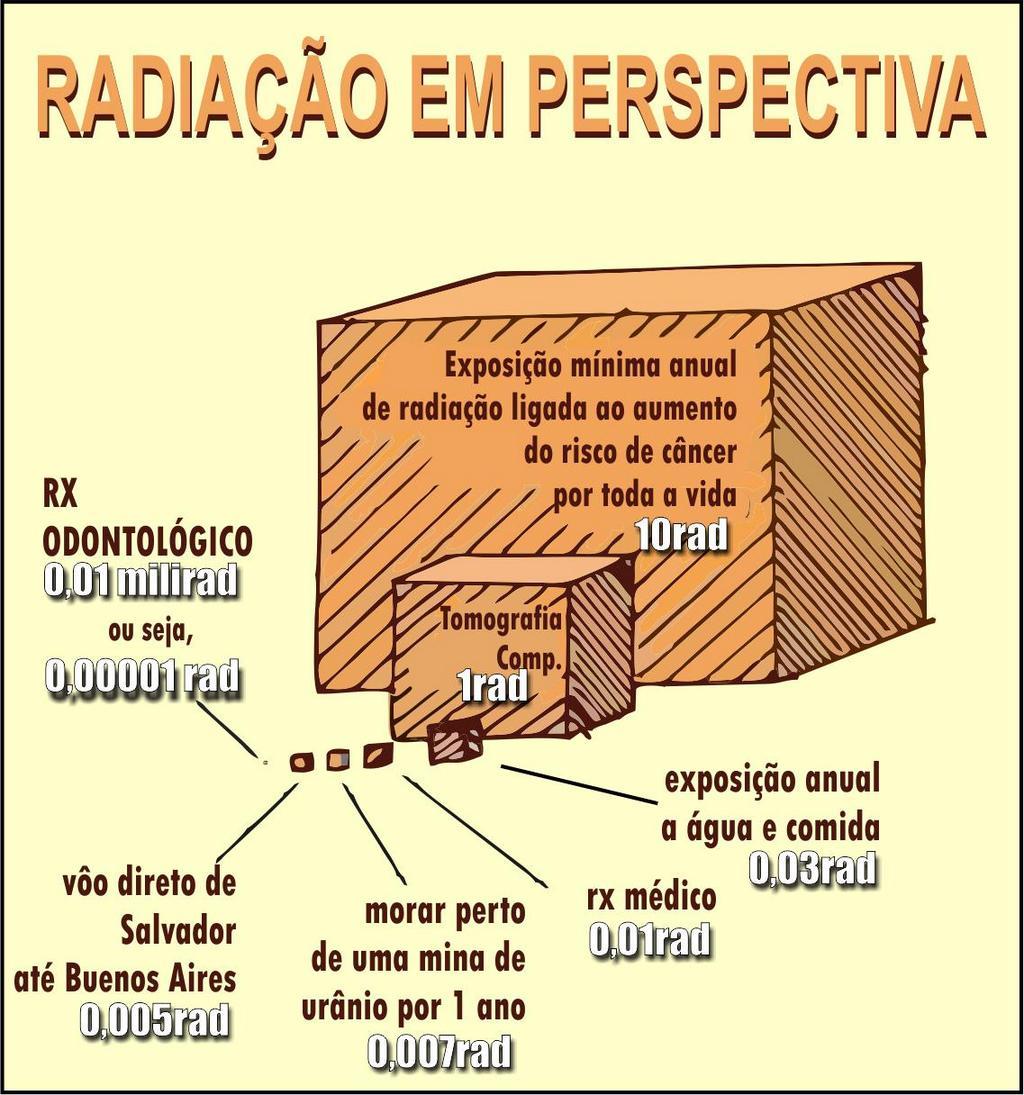 Radiação em perspectiva
